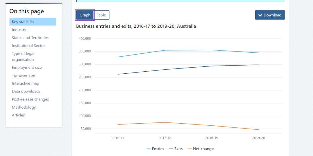ABS Small Business Entries and exits