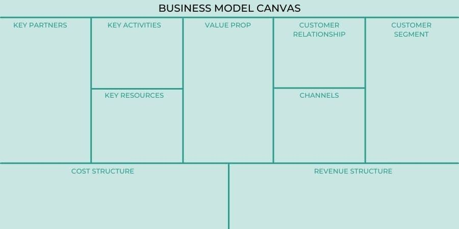 Business Model Canvas Template Image